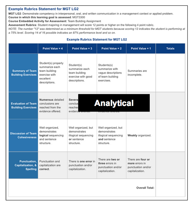 analytical essay rubrics