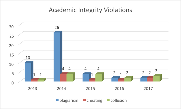 Chart of Academic Integrity Violations 2013-2017