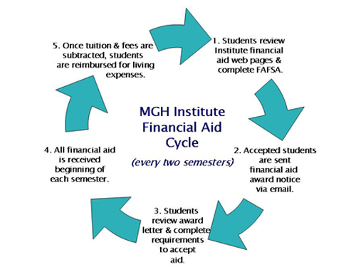 Graph of the Financial Aid Cycle