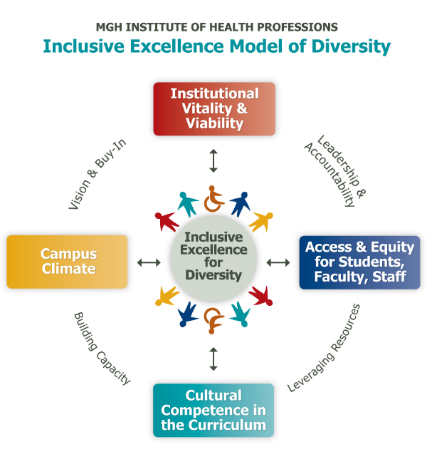 Diagram of Inclusive Excellence Model of Diversity