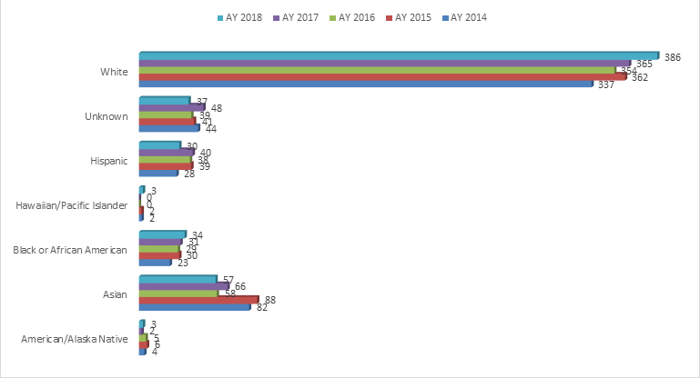 Graph of race and ethnicity of MGH Institute graduates 2014-2018