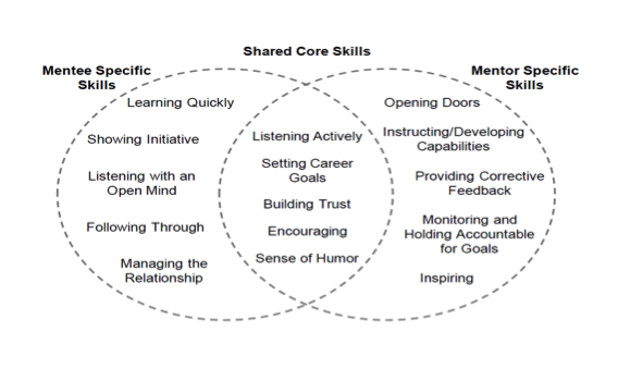 Shared Core Skills Venn Diagram