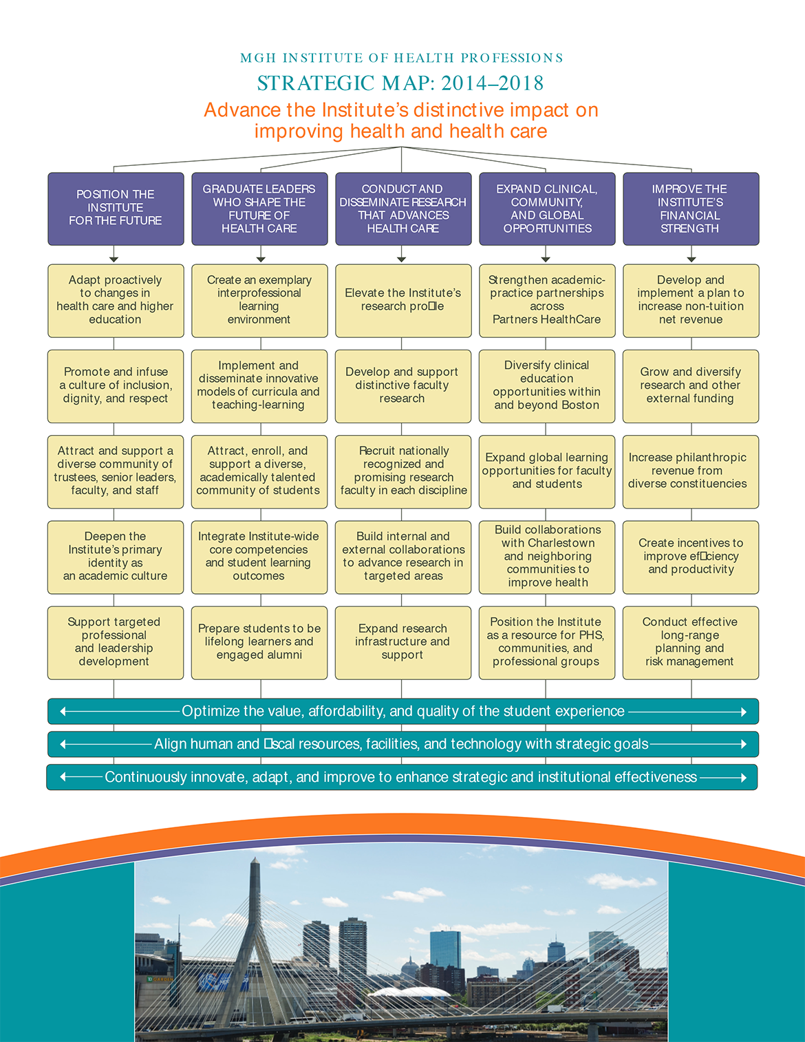 2014-2018 Strategic Map for MGH Institute of Health Professions