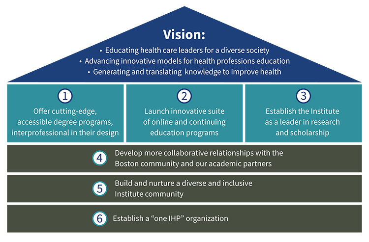 Graph of the MGH Institute Strategic Priorities 2018-2022