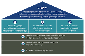 Image of Strategic Priorities tile 3