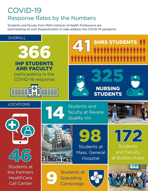 Infographic shows numbers of students working at various COVID19 locations for a total of 366